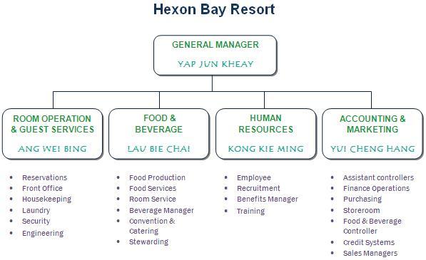 hexon bay resorts organizational chart